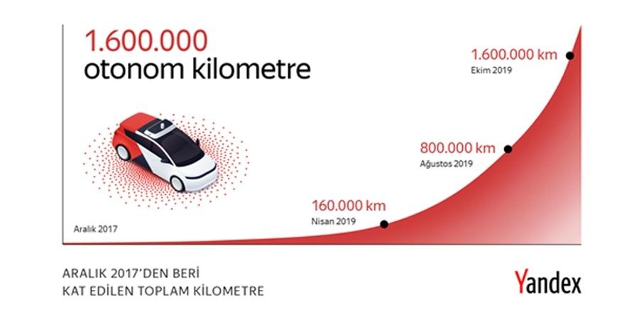 Yandex'in sürücüsüz otomobilleri 1.6 milyon kilometre yol katetti