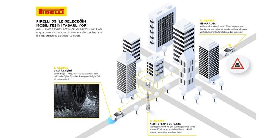 Pirelli, 5G şebekesiyle etkileşim kuran lastikler üreten ilk şirket oldu